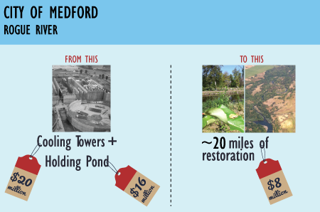 With the four key pieces in place, additional success stories are possible like in the City of Medford.