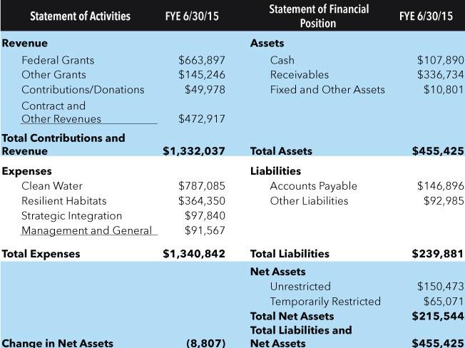 Financials1