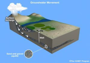 Floodplains can act as recharge areas for groundwater.