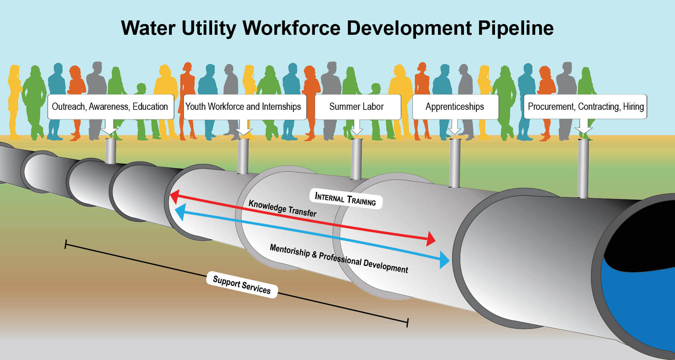 water utility workforce development pipeline graphic